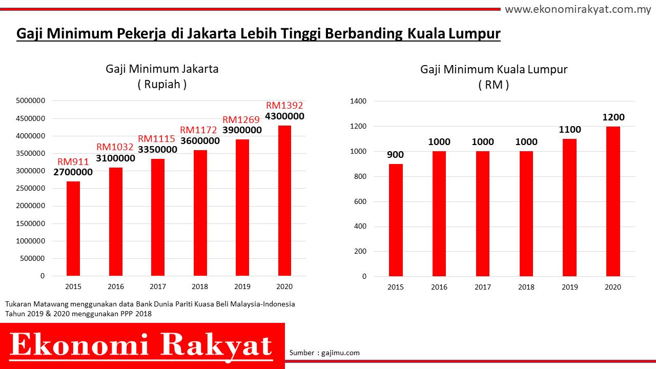 gaji minimum pekerja kuala lumpur | ekonomi rakyat