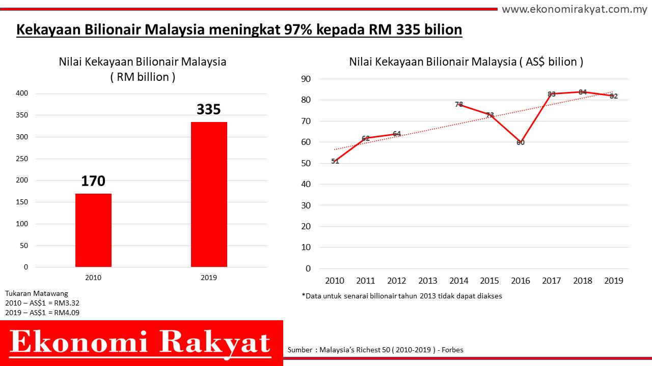 kekayaan billionair malaysia | ekonomi rakyat