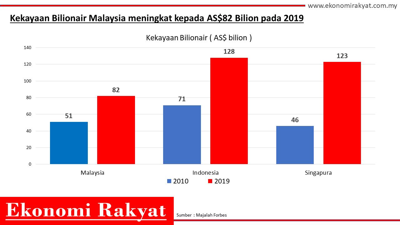 kekayaan bilionai malaysia | ekonomi rakyat