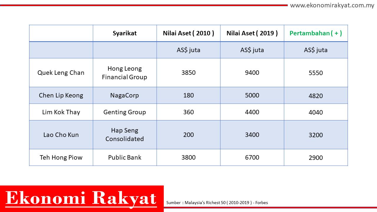 bililnair malaysia | ekonomi rakyat