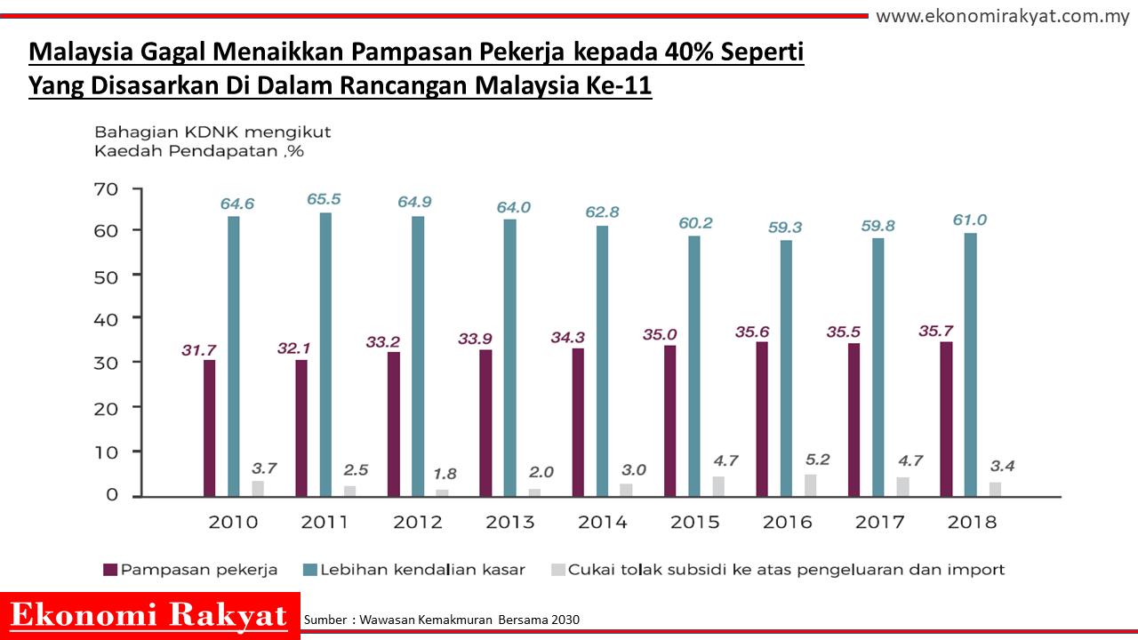 malaysia gagal naikkan pampasan pekerja | ekonomi rakyat