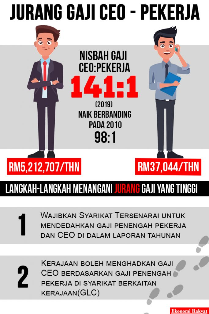 Jurang Gaji CEO dan pekerja | Ekonomi rakyat
