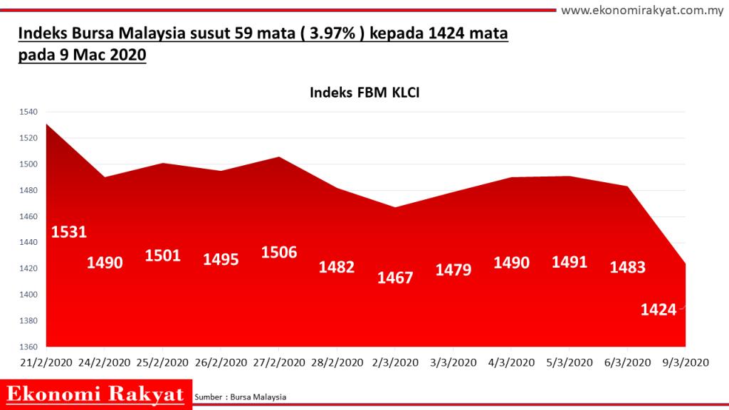 Bursa Malaysia jatuh
