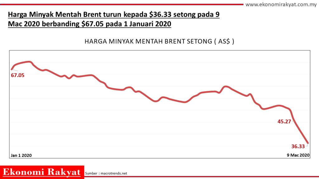 harga minyak jatuh