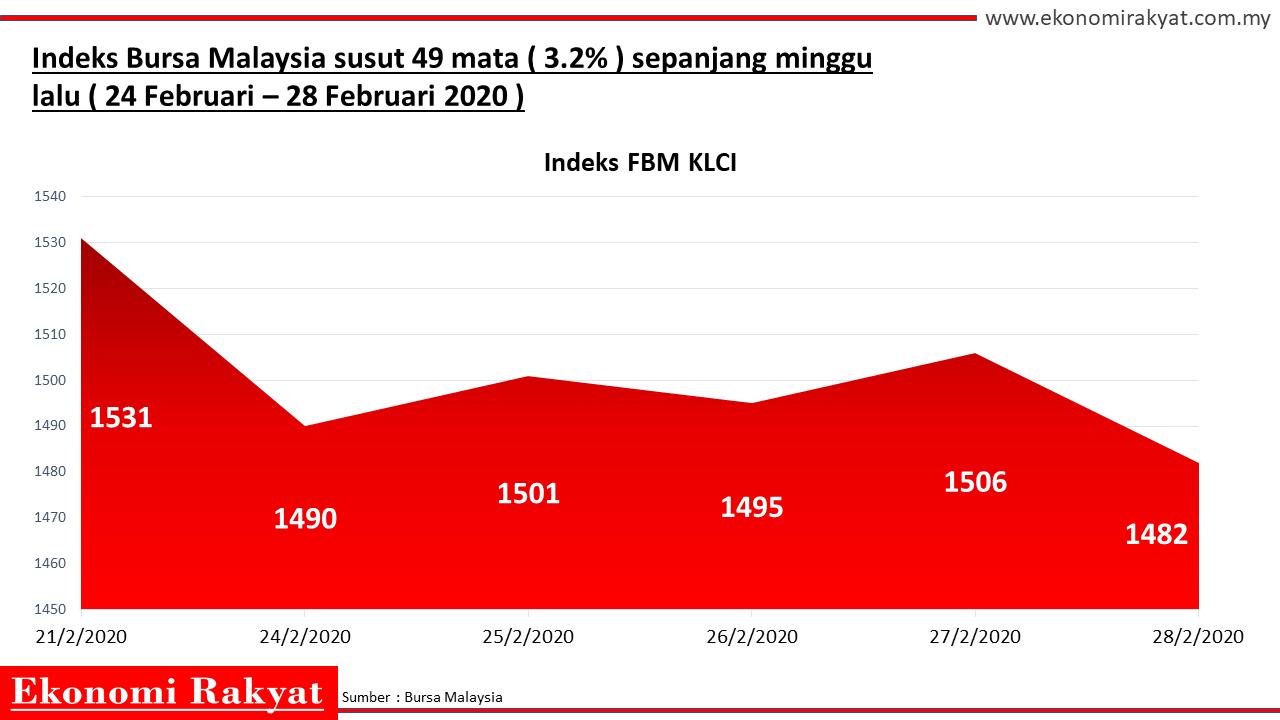 saham bursa malaysia | ekonomi rakyat