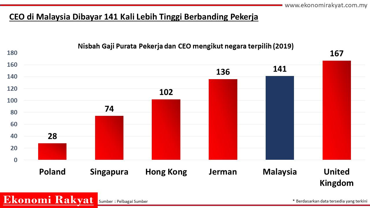 CEO malaysia gaji | Ekonomi rakyat
