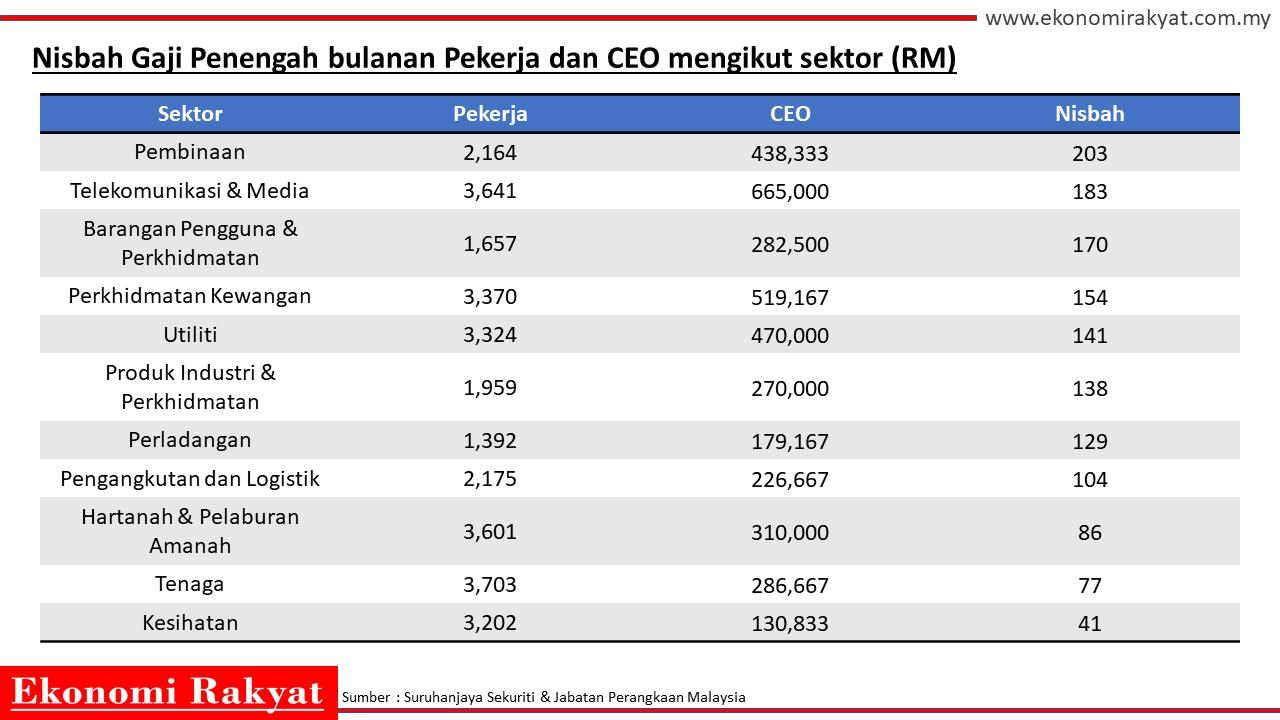 nisbah gaji penengah pekerja ceo ikut sektor | ekonomi rakyat