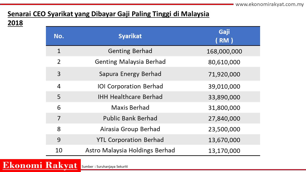 senarai gaji ceo paling tinggi | ekonomi rakyat