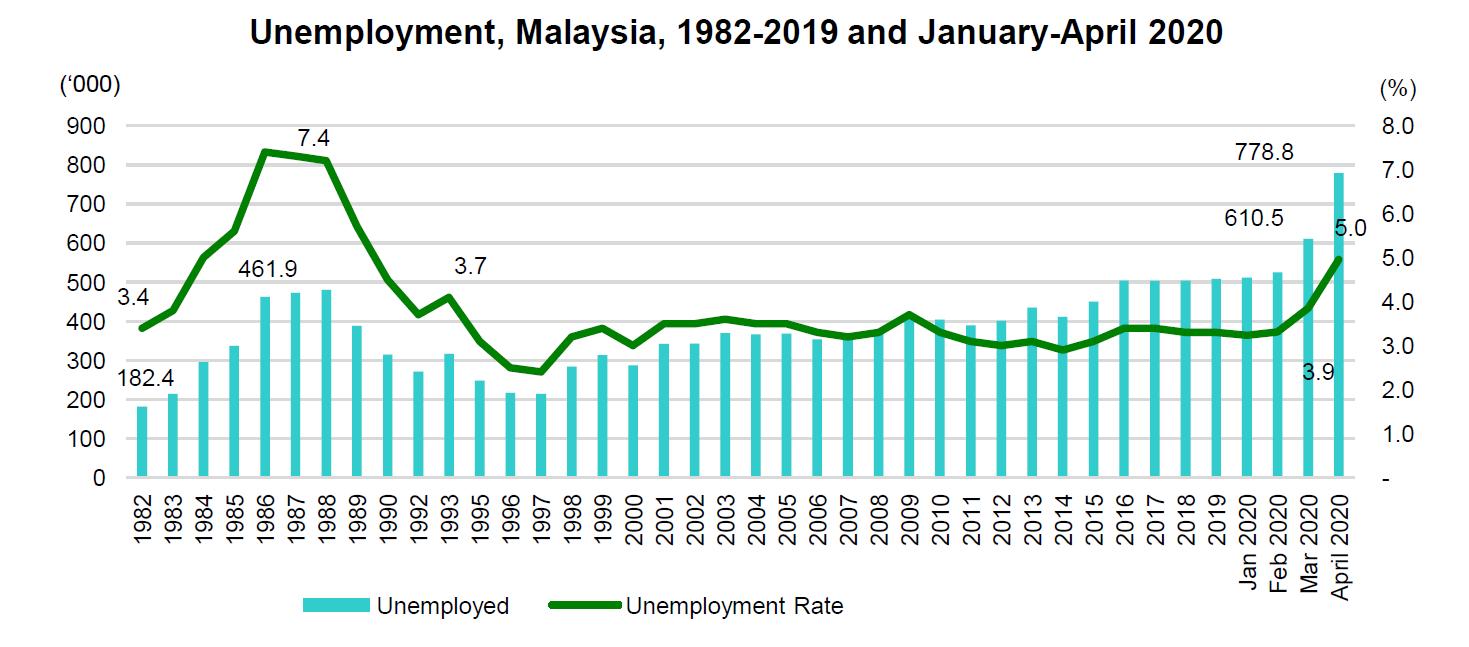 graf pengangguran