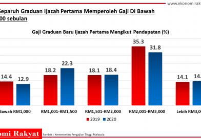 Gaji Permulaan Graduan Semakin Jatuh, 53.6% Graduan Ijazah Terima Gaji Dibawah RM2,000