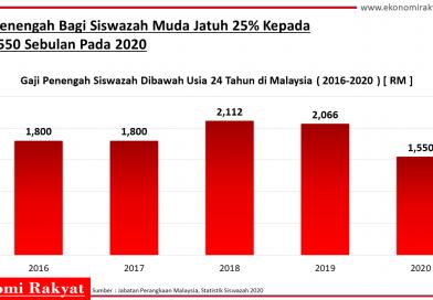 Gaji Penengah Siswazah Muda Jatuh 25% Kepada RM1,550 Sebulan